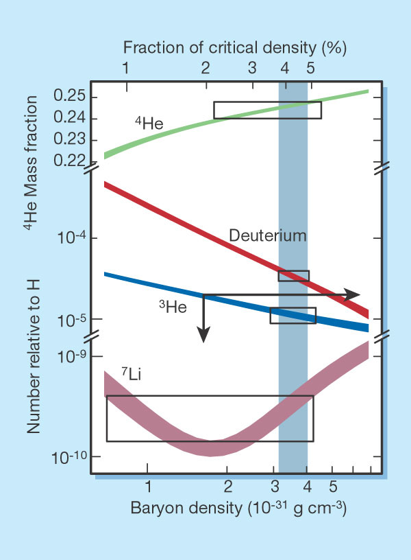 lithium 7 nucleosynthesis Big bang nucleosynthesis most lithium and beryllium is produced by cosmic ray collisions breaking up some at this time, the neutron:proton ratio is about 1:7.