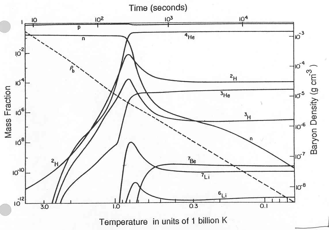nucleosynthesis to Primordial nucleosynthesis and the abundances of the light elements in the time period between about 100 seconds and 30 minutes after the big bang, but mostly with the first three minutes, the temperature and density of the universe were appropriate for the efficient synthesis of the light elements.